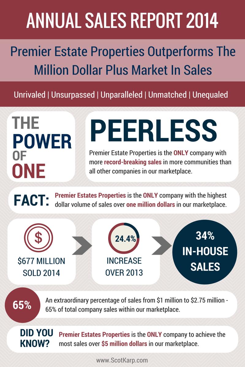 Premier Estate Properties 2014 Annual Sales Report